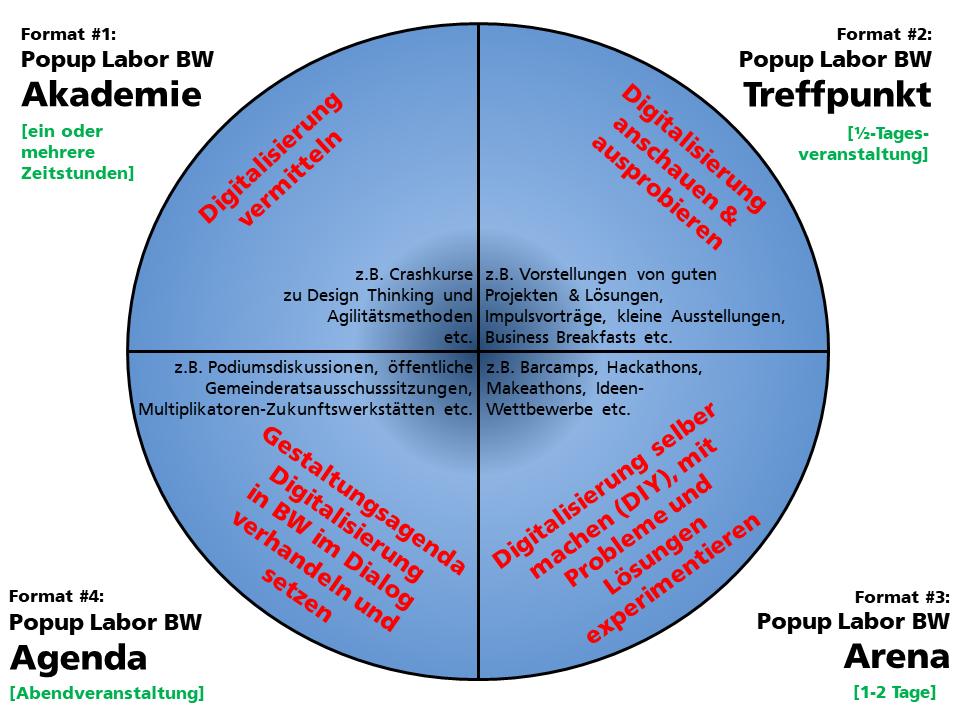 Vier Formate von Popup Labor BW in Portfoliodarstellung - 1. Akademie (z.B. Crashkurse), 2. Treffpunkt (z.B. kleine Ausstellungen), 3. Arena (z.B. Makeathons) und 4. Agenda (z.B. Podiumsdiskussionen)